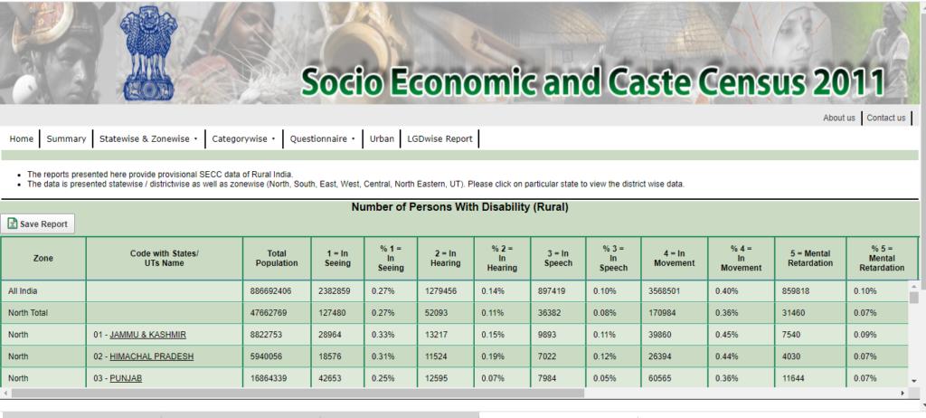 Disability Profile (Rural)